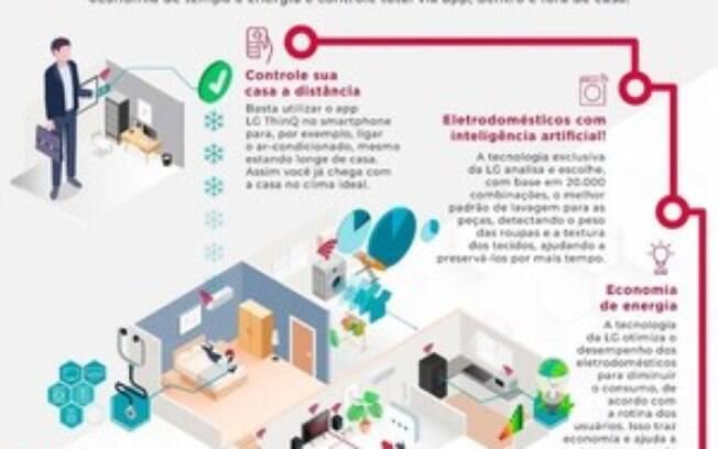 LG Electronics amplia foco em inteligência artificial para oferecer experiência imersiva ao consumidor
