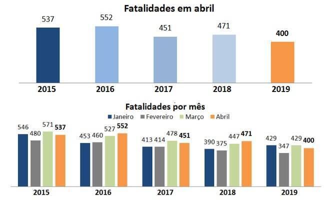 Queda foi de 15% no comparativo com o mês de abril de 2018
