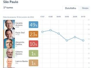 Clique na imagem acima e veja a evolução dos candidatos ao governo de SP no Datafolha