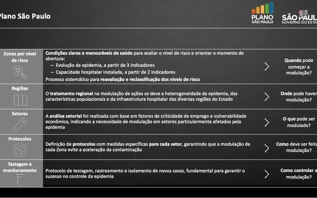 Plano de abertura governo de São Paulo apresenta retomada gradual em cinco fases