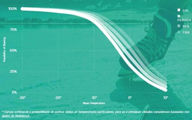 Estimativa é que patinação no gelo ao ar livre reduza em até 20% no Canadá