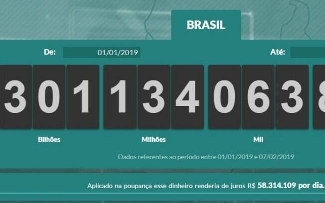 Impostômetro, que calcula quantidade de impostos pagos no País, bateu a marca de R$ 300 bilhões nesta quinta-feira (7)