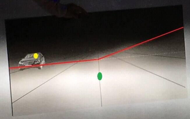 Na prática, os faróis de LED devem iluminar mais no ponto verde, menos no ponto amarelo e projetar à direita