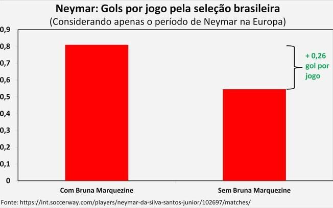 Desempenho de Neymar na seleção brasileira é melhor quando jogador está namorando Bruna Marquezine