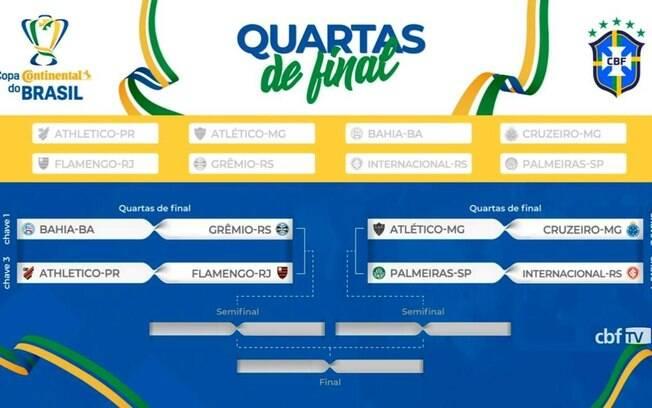 Quartas de final da Copa do Brasil 2019