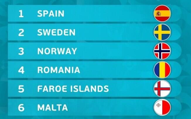 Conheça as equipes do Grupo F das Eliminatórias da Euro