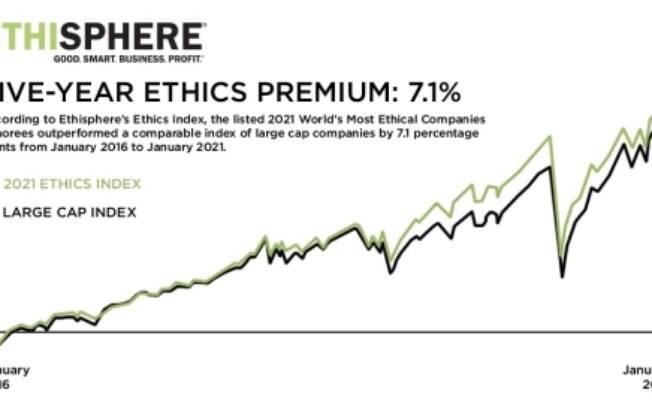 Ethisphere anuncia as Empresas mais éticas do mundo em 2021