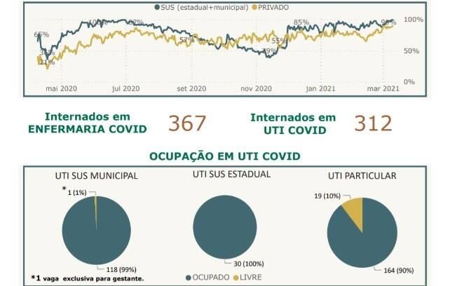 Ocupação de UTI Covid - 10.03.
