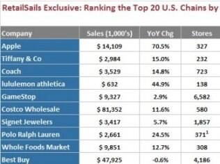 Tabela mostra Apple à frente de outras lojas nos EUA