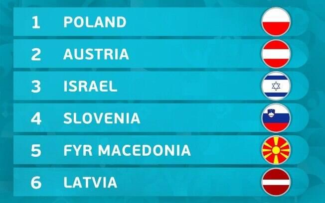 Conheça as equipes do Grupo G das Eliminatórias da Euro