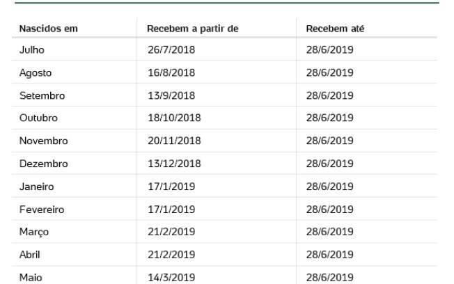 Calendário de pagamento do abono salarial dos trabalhadores do setor privado (PIS)
