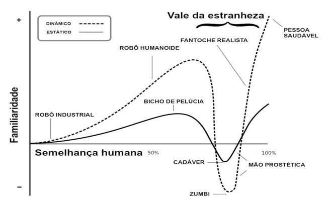 Gráfico compara o conforto perto de objetos (robôs, fantoches etc) de acordo com seu grau de realismo