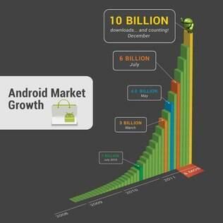 Gráfico mostra a evolução do número de downloads da loja de aplicativos do Android