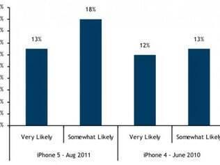 Gráfico mostra o interesse dos entrevistados em adquirir um iPhone 5
