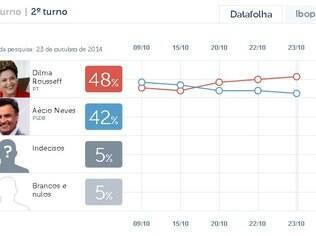Dilma abre 8 pontos de vantagem e vai a 54% contra 46% de Aécio, aponta Ibope