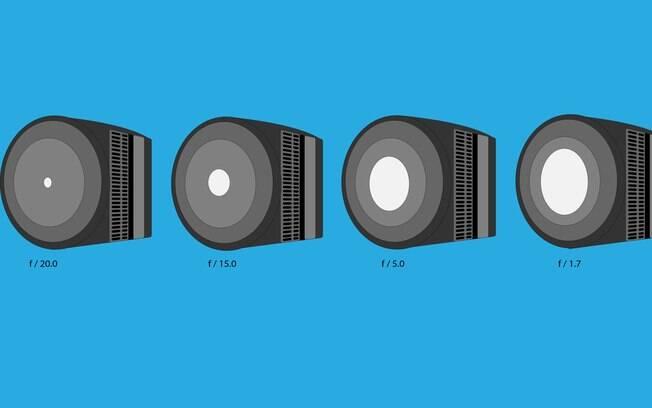 Comparação: Abertura da lente de menor para maior.
