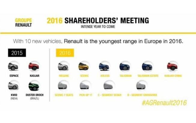 Os planos da Renault para a Europa em 2016, como revelado na reunião com acionistas.