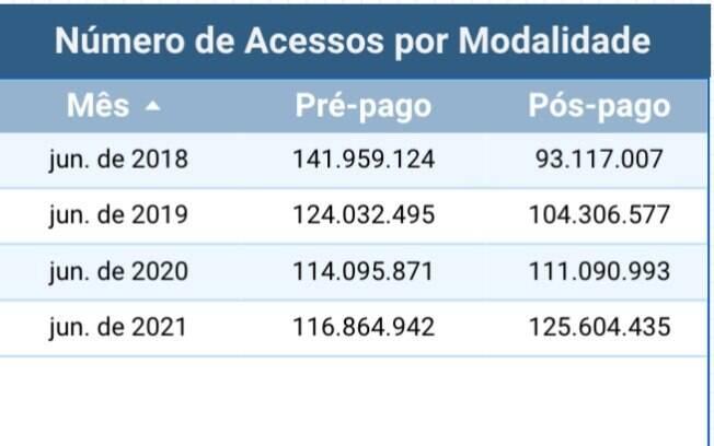 Anatel compara os dados de acessos pré e pós-pagos no Brasil