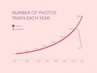 Número de fotos tiradas a cada ano