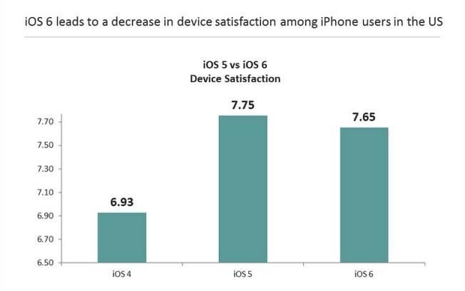 Usuários de iOS 6 estão menos satisfeitos com o sistema, diz On Device
