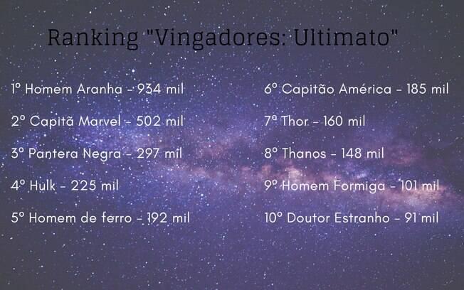 Ranking de heróis mais pesquisados de