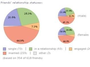 Gráfico do Wolfram Alpha mostra quantidade de amigos casados e solteiros na rede social Facebook