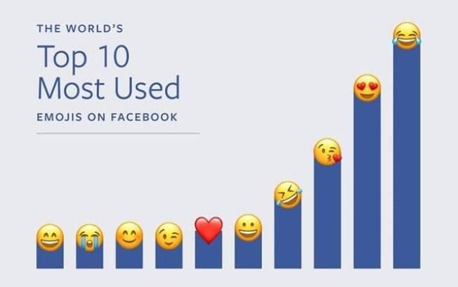Segundo o Facebook, emoji de