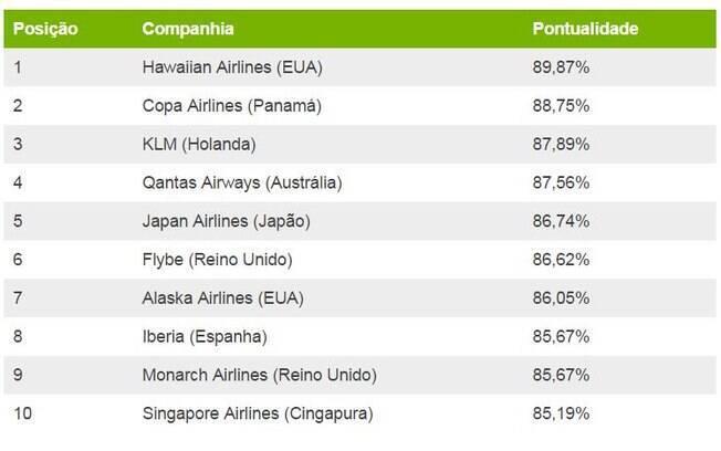 Tabela mostra o ranking de pontualidade dos aeroportos