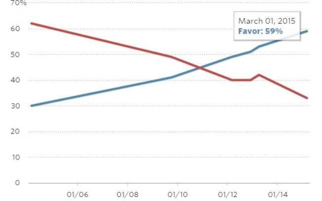 O índice de aprovação ao casamento gay foi o maior já registrado