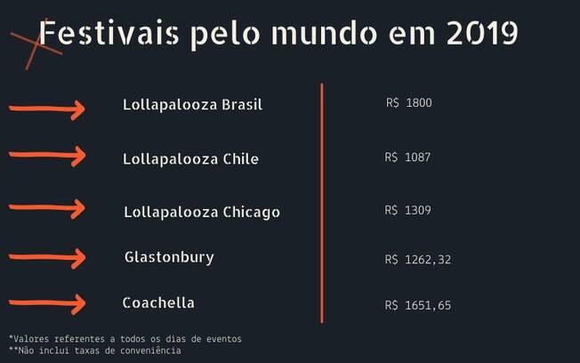 Preços do festival brasileiro comparado aos internacionais*cotação feita em 14/03 com Libra a R$ 5,09 e Dólar a R$ 3,85