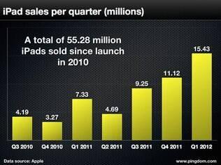 Vendas do iPad chegam a mais de 55 milhões de unidades no último trimestre