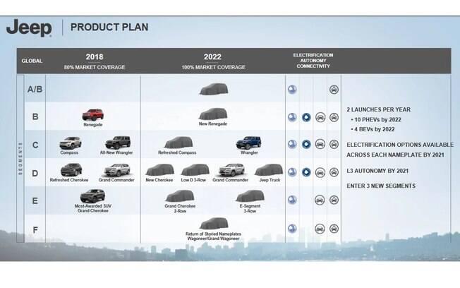 Jeep vai ter uma série de lançamentos até 2022, quando a nova linha da fabricante americana estará completa