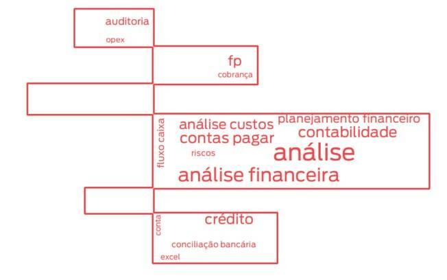 Principais palavras-chave usadas em currículos de profissionais de finanças