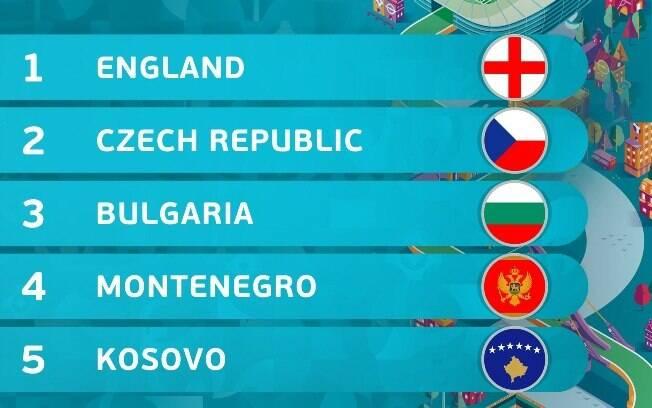 Conheça os países do Grupo A das Eliminatórias da Euro 2020
