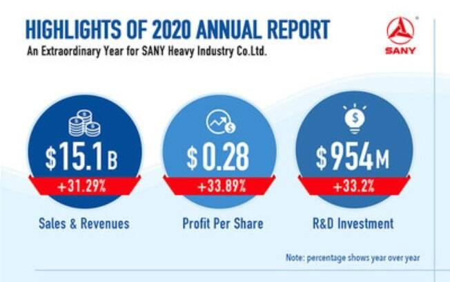 SANY No Rumo Certo - destaques do Relatório Anual da SANY 2020