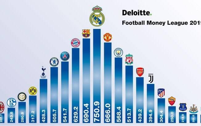 Real Madrid foi o clube que mais faturou na temporada passada