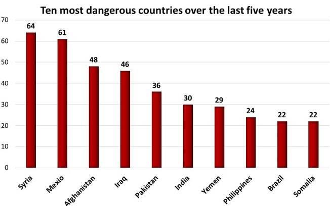 Os países que mais tiveram jornalistas mortos nos últimos cinco anos