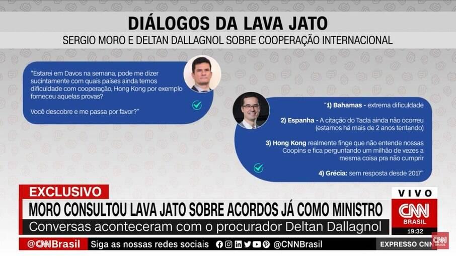Dialogo entre Sergio Moro e Deltan Dallagnol