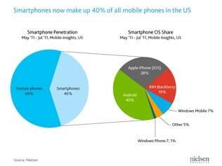 40% dos smartphones são Android