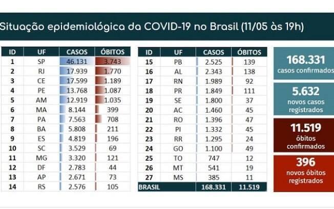 Tabela de óbitos e casos confirmados de Covid-19 no Brasil no dia 11 de maio