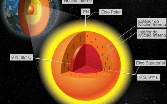 Cerca de 5 mil km abaixo do solo em que pisamos, o núcleo da Terra não pode ser investigado diretamente