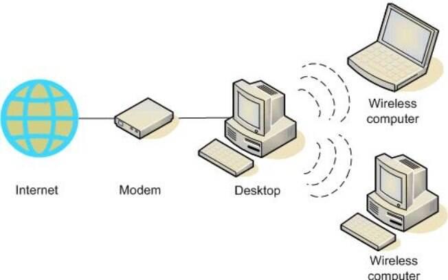 Redes ad-hoc dispensam roteador