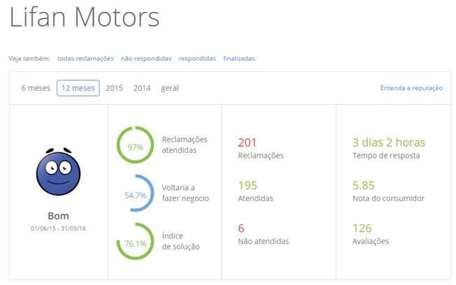 Em 12 meses, a avaliação da Lifan Motors foi de Regular para Bom, mostrando o resultado do trabalho feito para melhorar a satisfação dos clientes da marca.