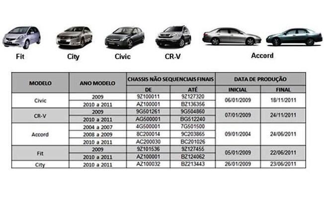 Confira os códigos de chassis e a data de fabricação dos modelos afetados pelo recall dos airbags da Takata