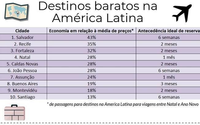 Confira na tabela a economia de preços entre os destinos e o tempo de reversa das passagens para os lugares baratos para viajar