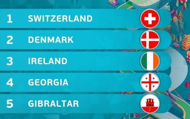 Conheça as equipes do Grupo D das Eliminatórias da Euro