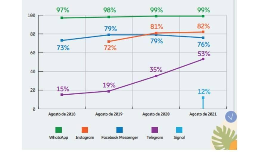 Porcentagem da base de smartphones com o aplicativo instalado