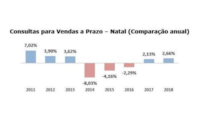 Consultas para vendas de natal a prazo cresceram pelo segundo ano seguido