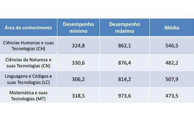 Tabela mostra o desempenho médio dos candidatos do Enem 2014