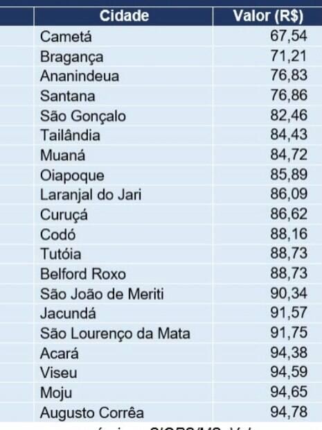 Lista revela as dez cidades que menos gastam na saúde por habitante